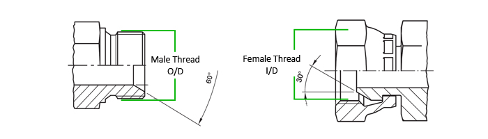 Thread Identification for hydraulic and pneumatic threads - Apex