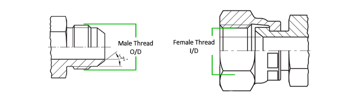 Thread Identification for hydraulic and pneumatic threads